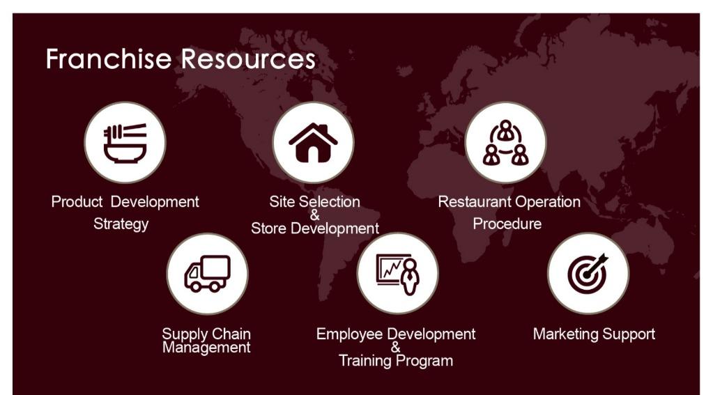 人員訓練發展上,提供多元的授課方式,讓加盟主及門市同仁能更輕鬆便捷的學到相關知識。